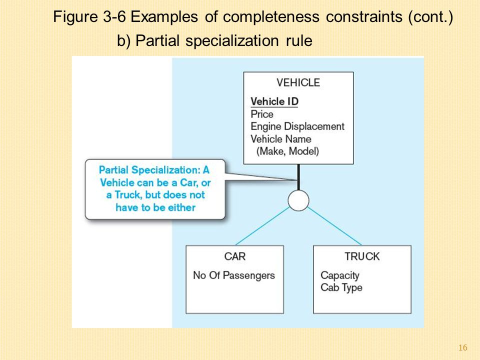 16 b) Partial specialization rule Figure 3-6 Examples of completeness constraints (cont.) 16