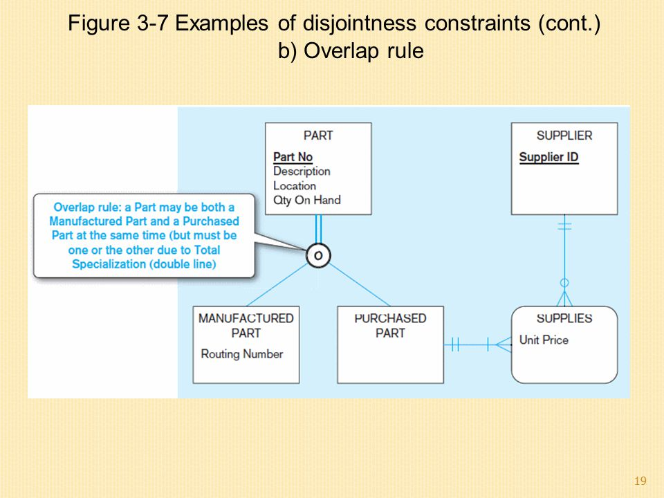 19 b) Overlap rule Figure 3-7 Examples of disjointness constraints (cont.) 19