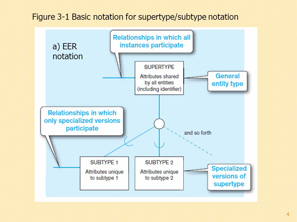 4 Figure 3-1 Basic notation for supertype/subtype notation a) EER notation 4
