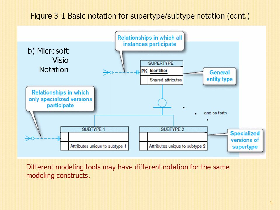 5 Different modeling tools may have different notation for the same modeling constructs. b) Microsoft Visio Notation Figure 3-1 Basic notation for sup
