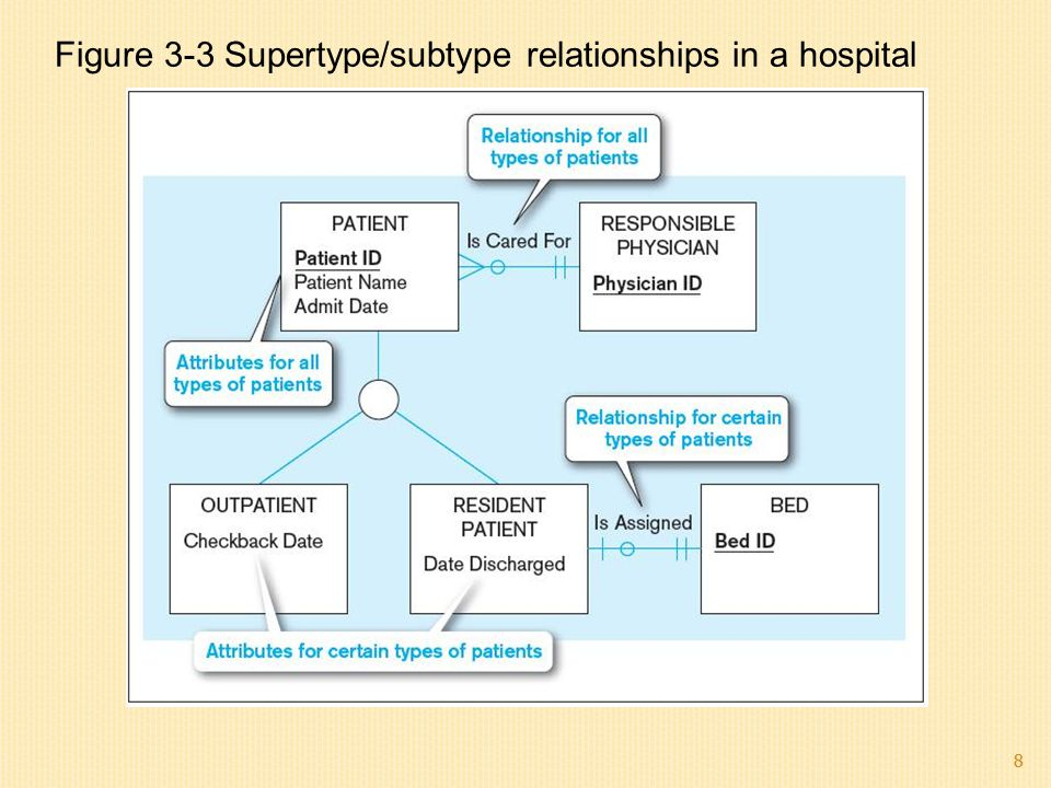 8 Figure 3-3 Supertype/subtype relationships in a hospital 8