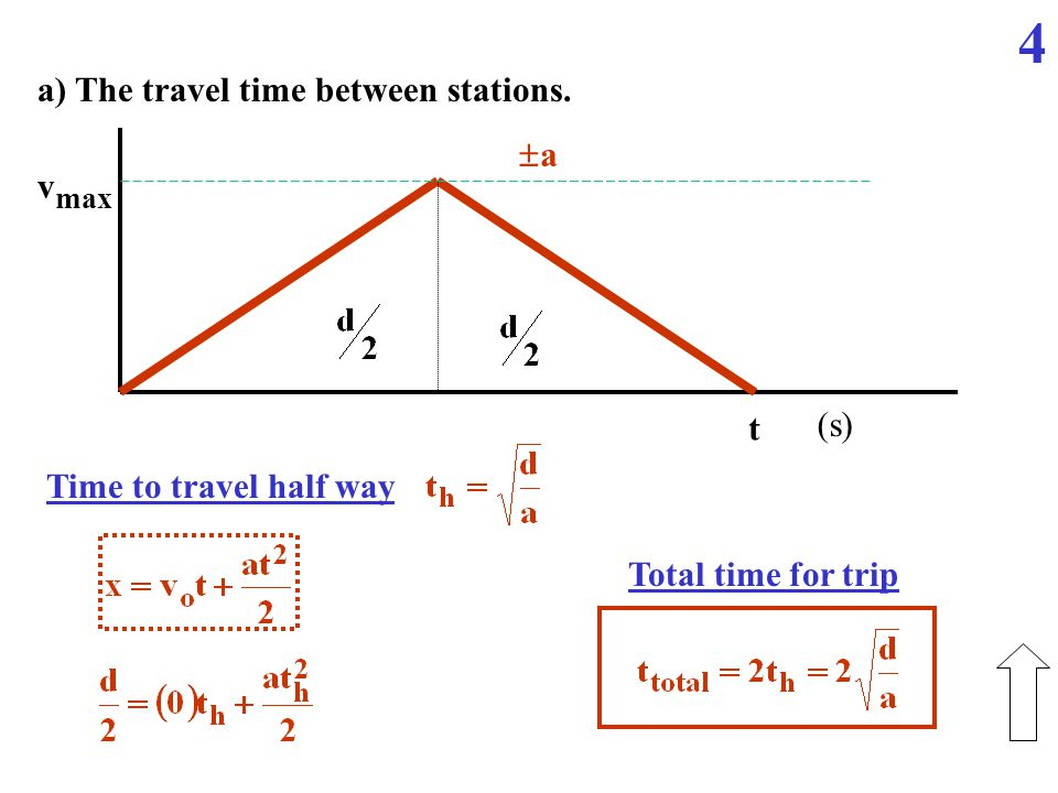 v max t a a (s) a) The travel time between stations.