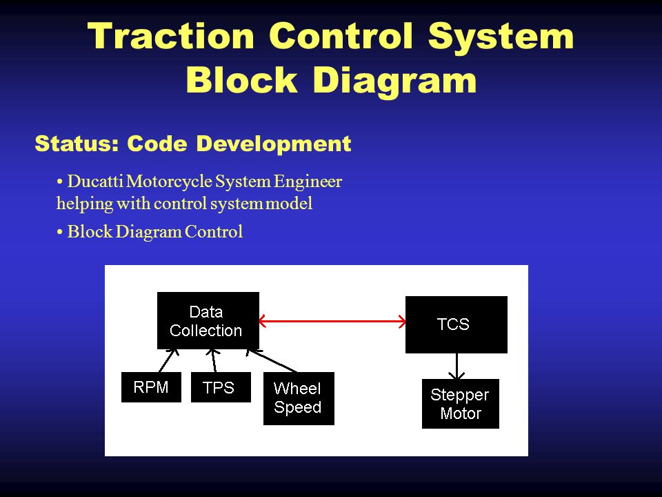 Traction Control System Block Diagram Ducatti Motorcycle System Engineer helping with control system model Block Diagram Control Status: Code Development