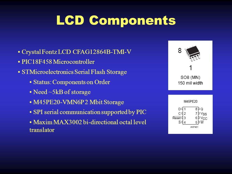 LCD Code Code Status: Final Testing LCD Memory Layout
