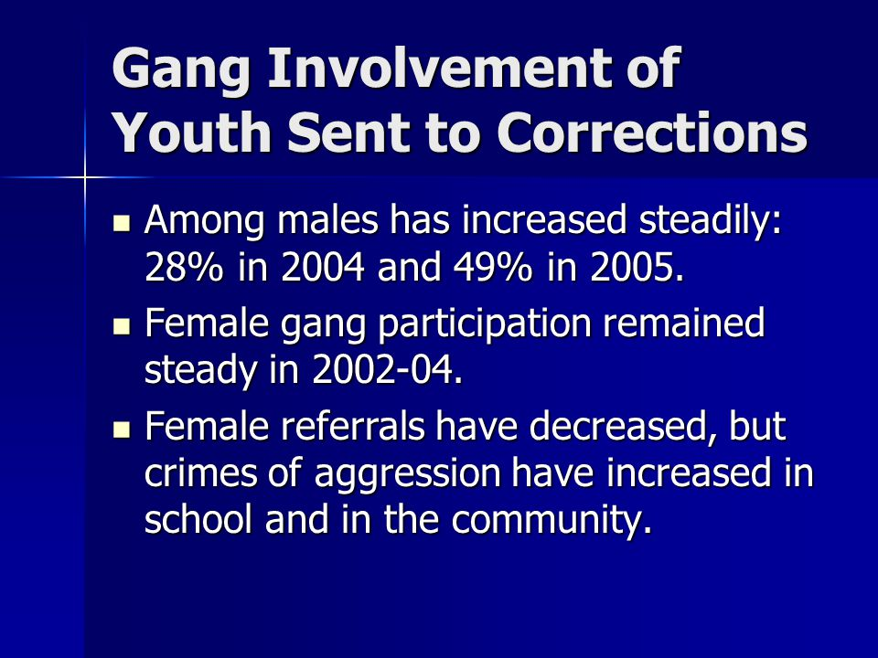 Gang Involvement of Youth Sent to Corrections Among males has increased steadily: 28% in 2004 and 49% in 2005.