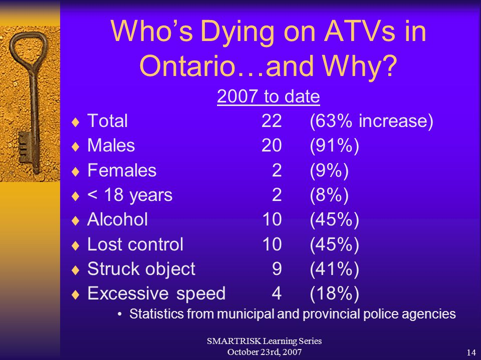 SMARTRISK Learning Series October 23rd, 200714 Who's Dying on ATVs in Ontario…and Why? 2007 to date  Total 22 (63% increase)  Males 20(91%)  Female