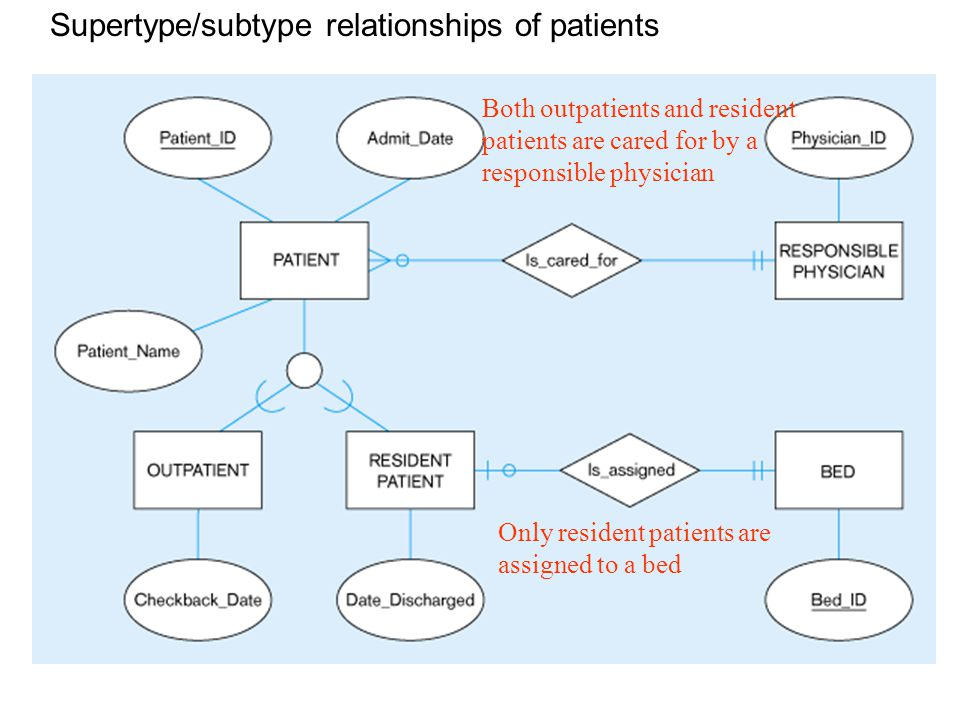 Supertype/subtype relationships of patients Both outpatients and resident patients are cared for by a responsible physician Only resident patients are