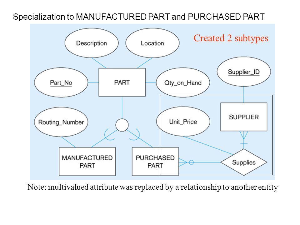 Specialization to MANUFACTURED PART and PURCHASED PART Note: multivalued attribute was replaced by a relationship to another entity Created 2 subtypes
