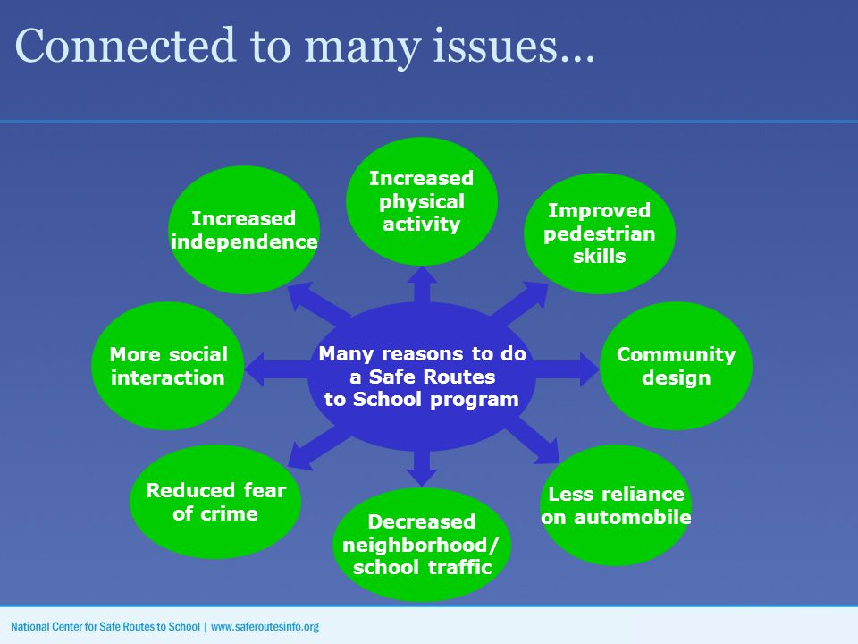 More social interaction Increased independence Increased physical activity Improved pedestrian skills Community design Less reliance on automobile Decreased neighborhood/ school traffic Reduced fear of crime Many reasons to do a Safe Routes to School program Connected to many issues…