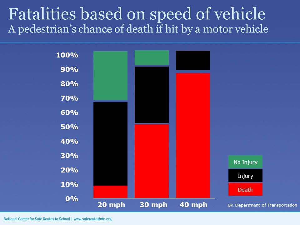 100% 90% 80% 70% 60% 50% 40% 30% 20% 10% 0% 20 mph 30 mph40 mph UK Department of Transportation Death No Injury Injury Fatalities based on speed of vehicle A pedestrian's chance of death if hit by a motor vehicle