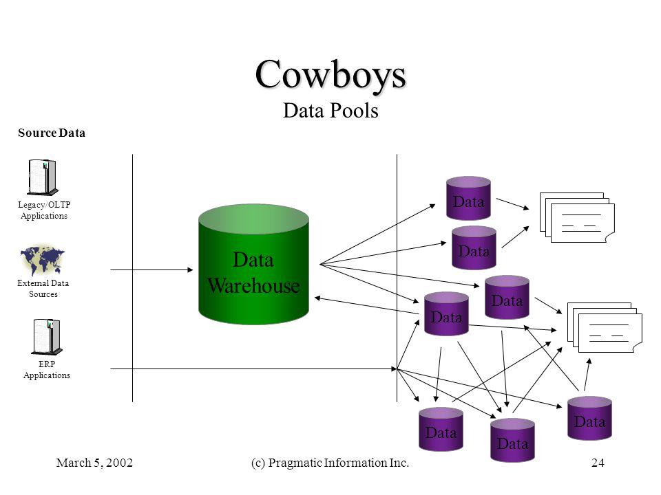 March 5, 2002(c) Pragmatic Information Inc.24 Cowboys Cowboys Data Pools Data Warehouse Legacy/OLTP Applications ERP Applications Source Data External