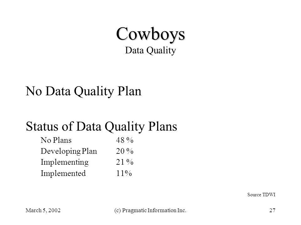 March 5, 2002(c) Pragmatic Information Inc.27 Cowboys Cowboys Data Quality No Data Quality Plan Status of Data Quality Plans No Plans 48 % Developing