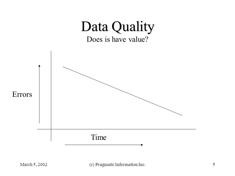 March 5, 2002(c) Pragmatic Information Inc.5 Data Quality Data Quality Does is have value? Time Errors