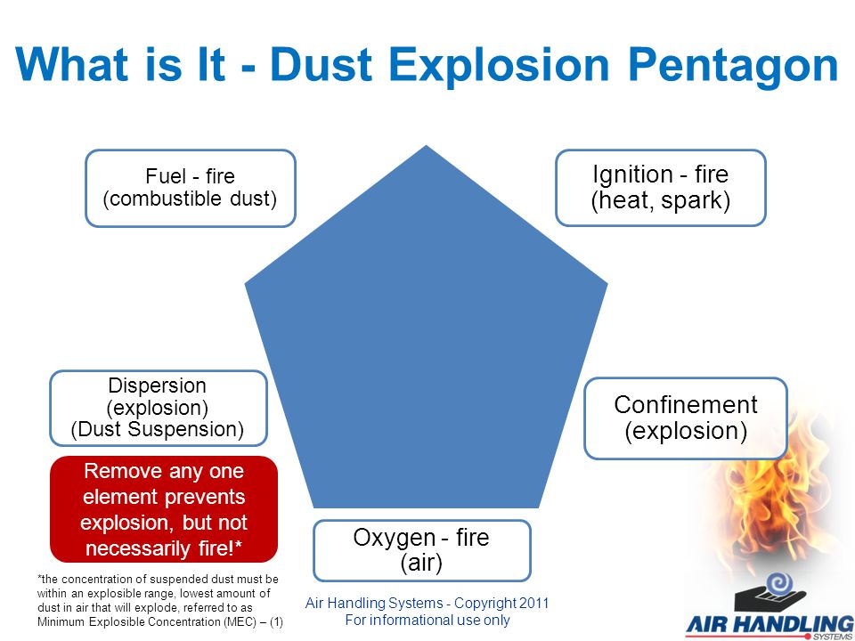 What is It - Dust Explosion Pentagon Fuel - fire (combustible dust) Ignition - fire (heat, spark) Oxygen - fire (air) Dispersion (explosion) (Dust Suspension) Confinement (explosion) Remove any one element prevents explosion, but not necessarily fire!* *the concentration of suspended dust must be within an explosible range, lowest amount of dust in air that will explode, referred to as Minimum Explosible Concentration (MEC) – (1) Air Handling Systems - Copyright 2011 For informational use only