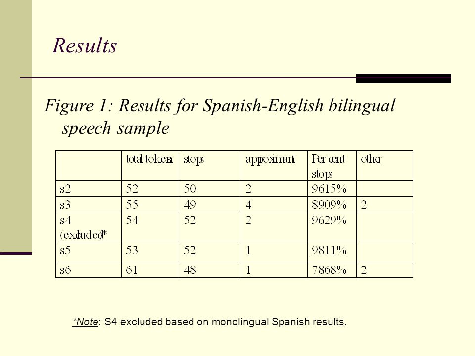 Results *Note: S4 excluded based on monolingual Spanish results. Figure 1: Results for Spanish-English bilingual speech sample