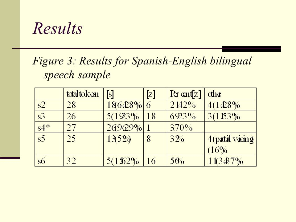Results Figure 3: Results for Spanish-English bilingual speech sample