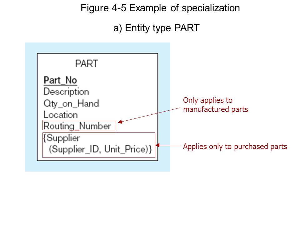 Figure 4-5 Example of specialization a) Entity type PART Only applies to manufactured parts Applies only to purchased parts