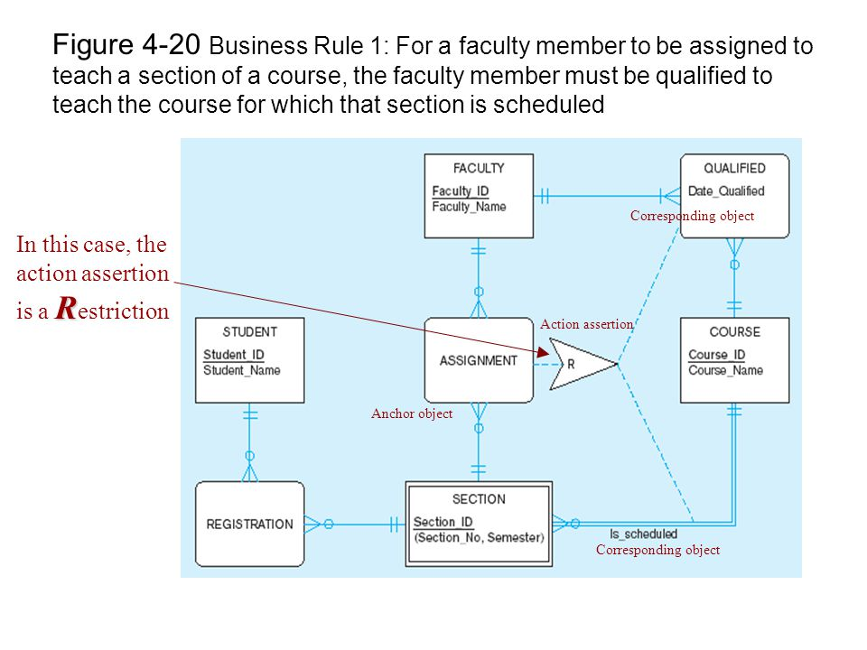 Figure 4-20 Business Rule 1: For a faculty member to be assigned to teach a section of a course, the faculty member must be qualified to teach the course for which that section is scheduled Action assertion Anchor object Corresponding object R In this case, the action assertion is a R estriction