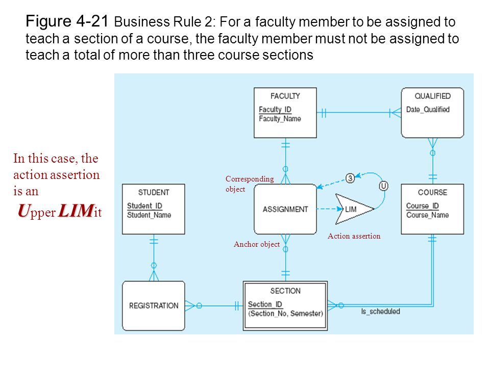 Figure 4-21 Business Rule 2: For a faculty member to be assigned to teach a section of a course, the faculty member must not be assigned to teach a total of more than three course sections Action assertion Anchor object Corresponding object In this case, the action assertion is an ULIM U pper LIM it