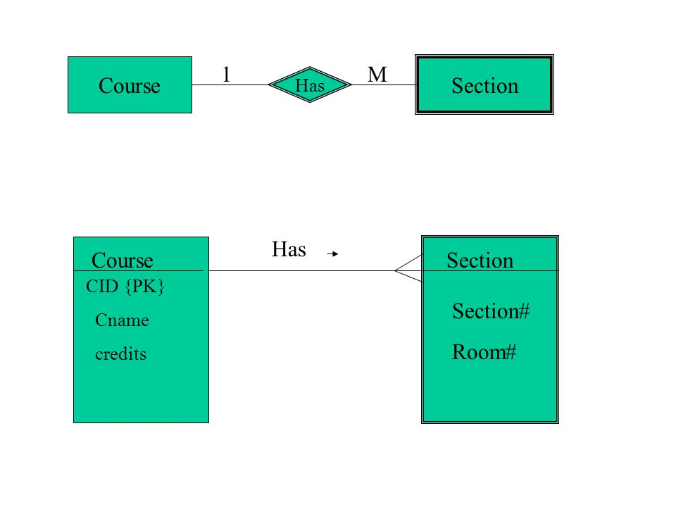 Figure 4-13a Possible entity clusters for Pine Valley Furniture in Microsoft Visio Related groups of entities could become clusters
