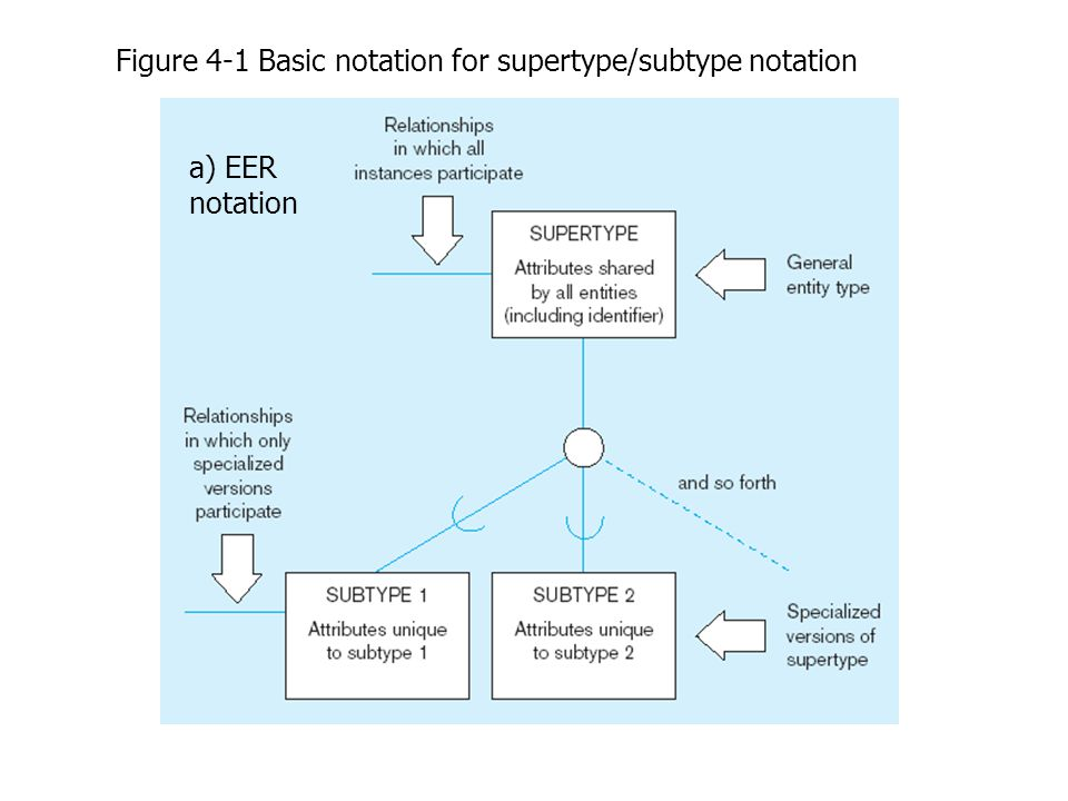 Constraints in Supertype/ Completeness Constraint Completeness Constraints : Whether an instance of a supertype must also be a member of at least one subtype –Total Specialization Rule: Yes (double line) –Partial Specialization Rule: No (single line)