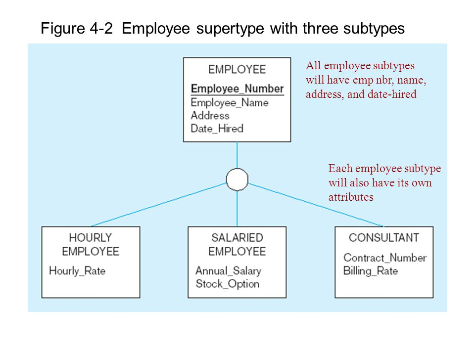 Figure 4-2 Employee supertype with three subtypes All employee subtypes will have emp nbr, name, address, and date-hired Each employee subtype will also have its own attributes