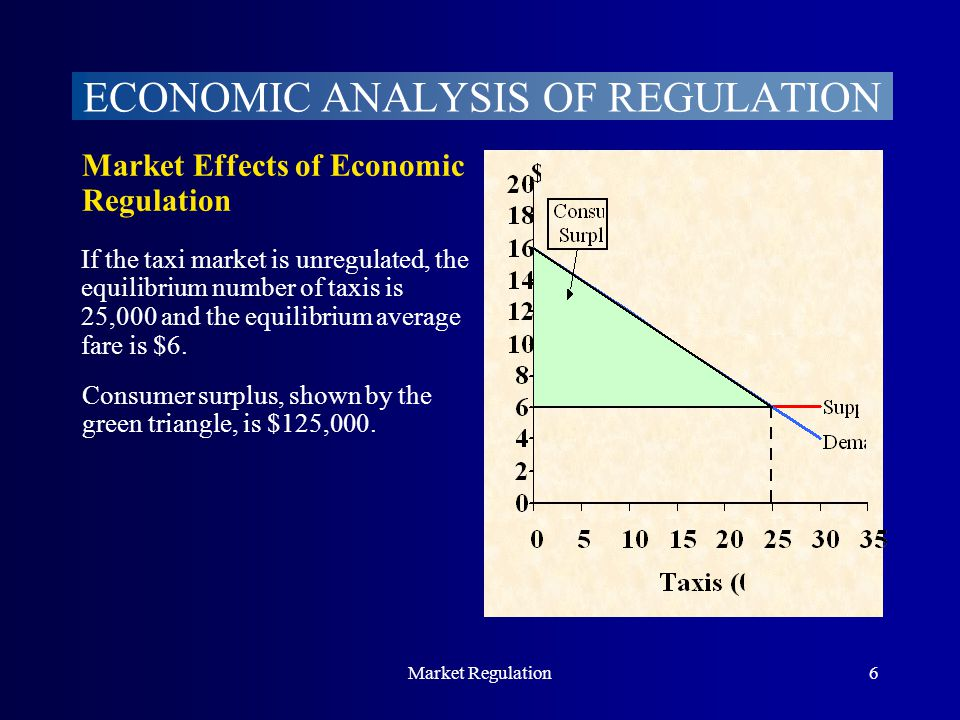 Market Regulation6 ECONOMIC ANALYSIS OF REGULATION Market Effects of Economic Regulation If the taxi market is unregulated, the equilibrium number of taxis is 25,000 and the equilibrium average fare is $6.