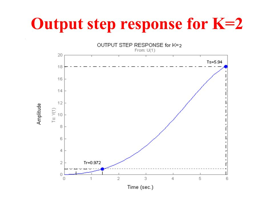 Output step response for K=2
