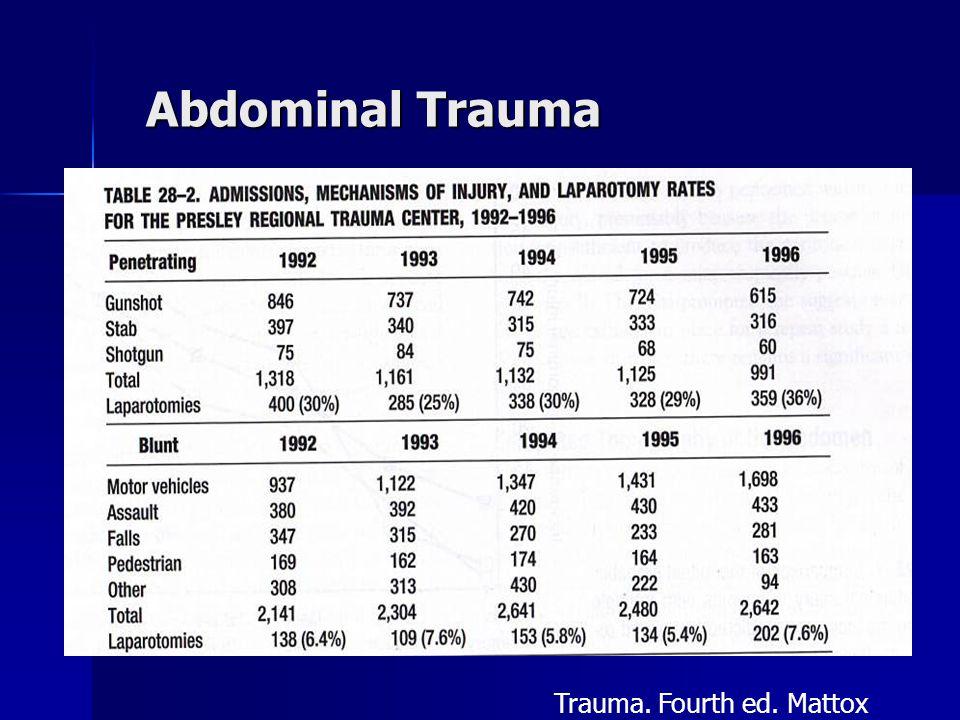 Abdominal Trauma Trauma. Fourth ed. Mattox