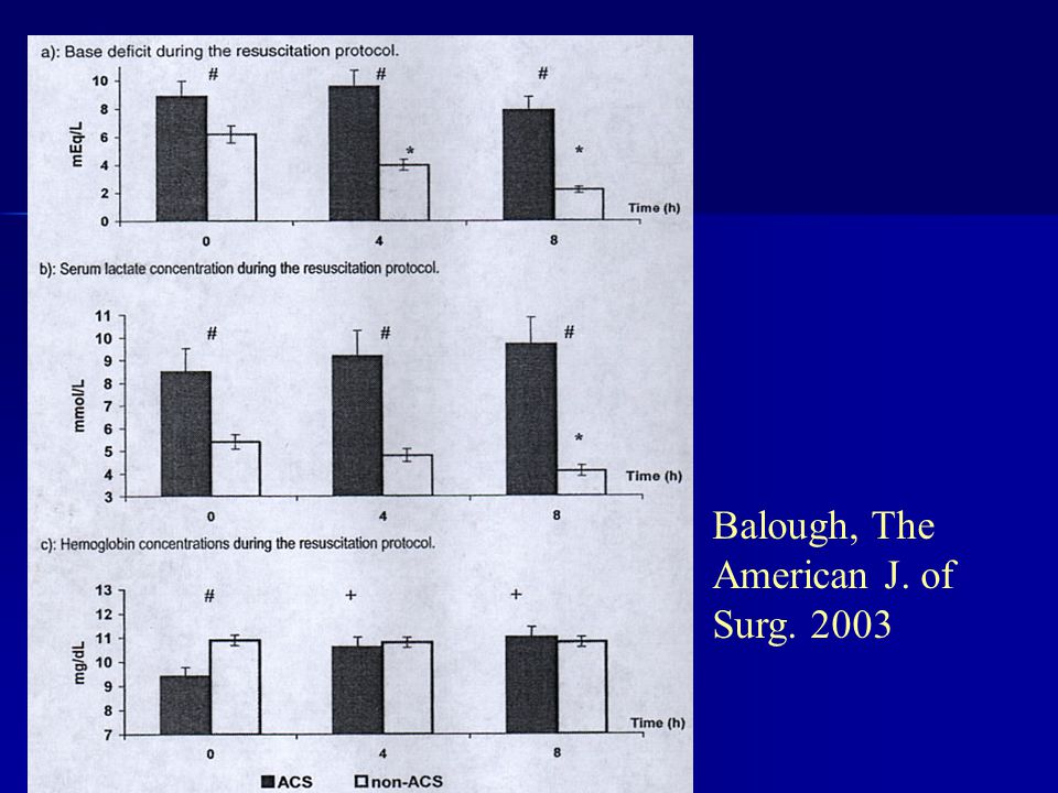 Balough, The American J. of Surg. 2003