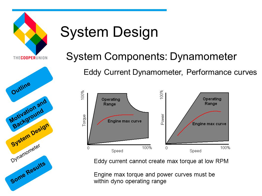 Some Results Motivation and Background System Design Outline System Design System Components: Dynamometer Eddy Current Dynamometer, Performance curves Eddy current cannot create max torque at low RPM Engine max torque and power curves must be within dyno operating range Dynamometer