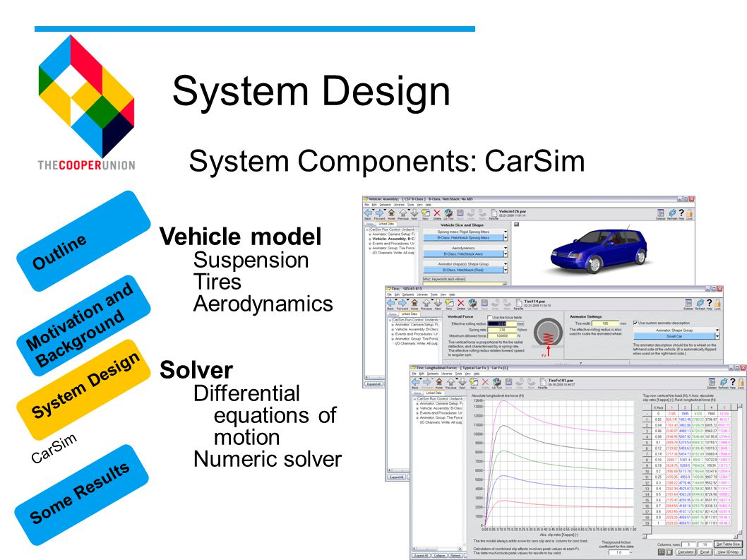 Some Results Motivation and Background System Design Outline System Design System Components: CarSim Vehicle model Suspension Tires Aerodynamics Solver Differential equations of motion Numeric solver CarSim