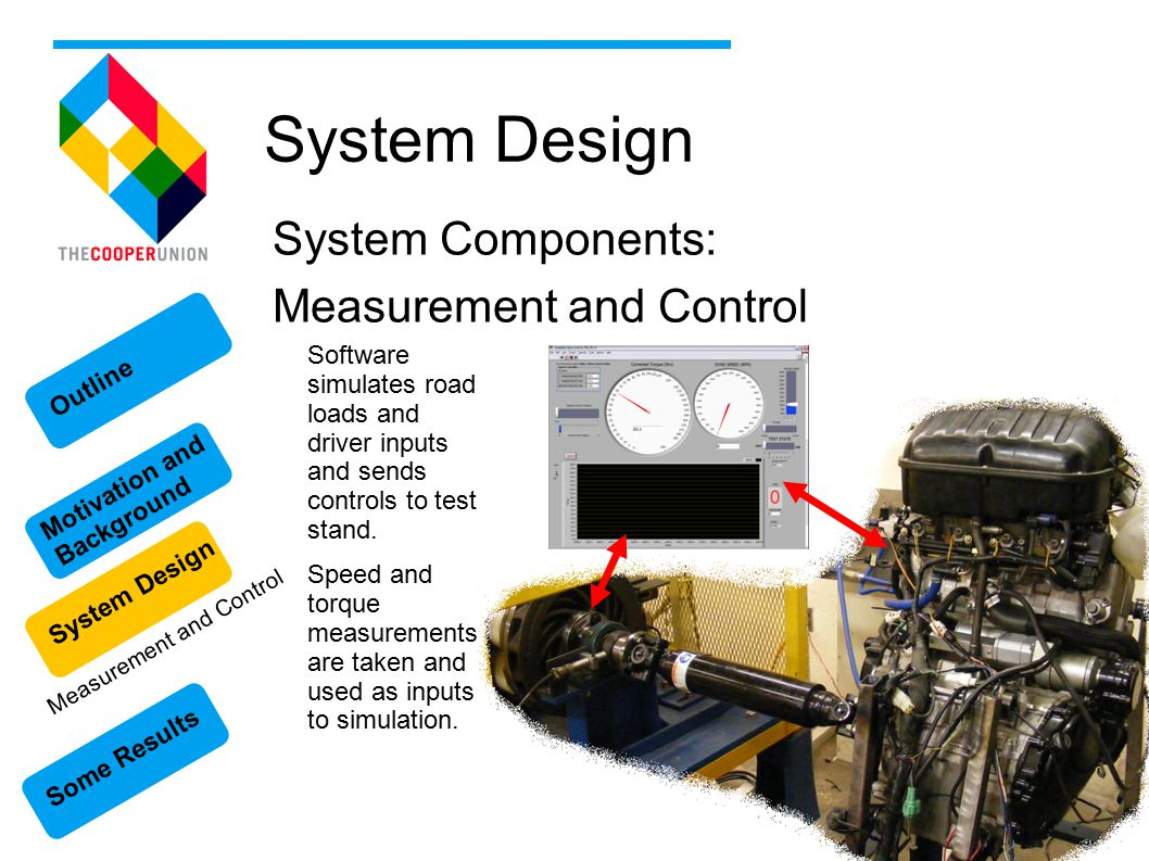 Some Results Motivation and Background System Design Outline System Design System Components: Measurement and Control Software simulates road loads and driver inputs and sends controls to test stand.