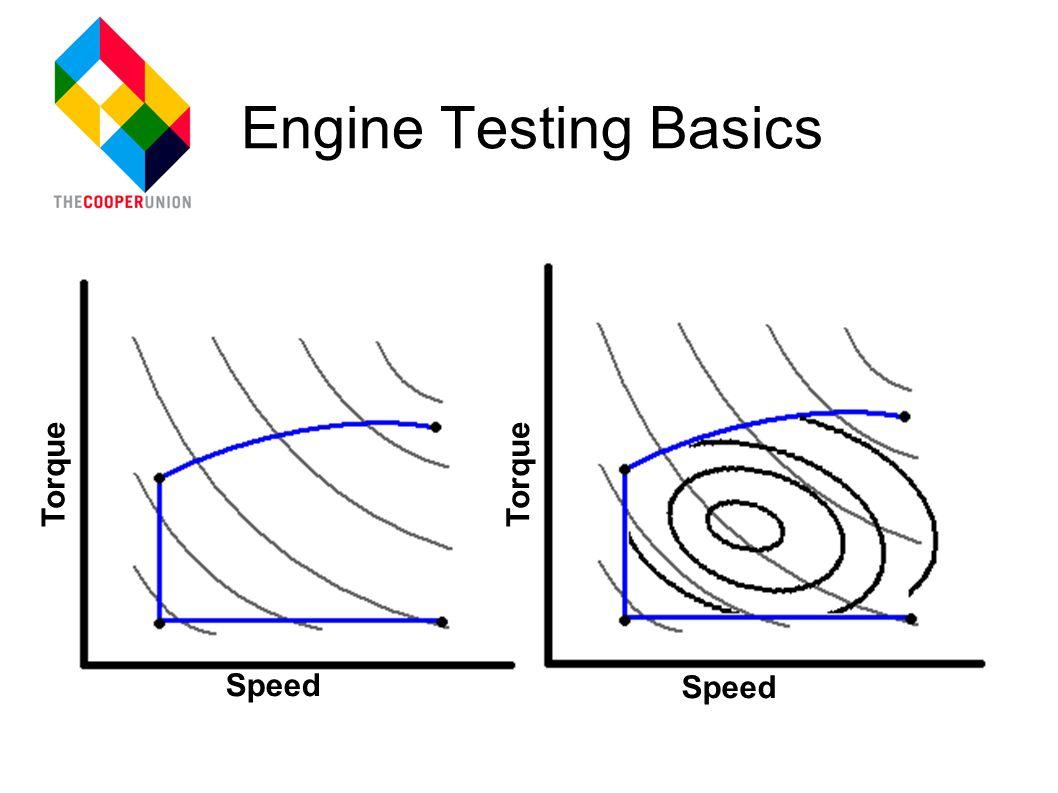 Engine Testing Basics Speed Torque