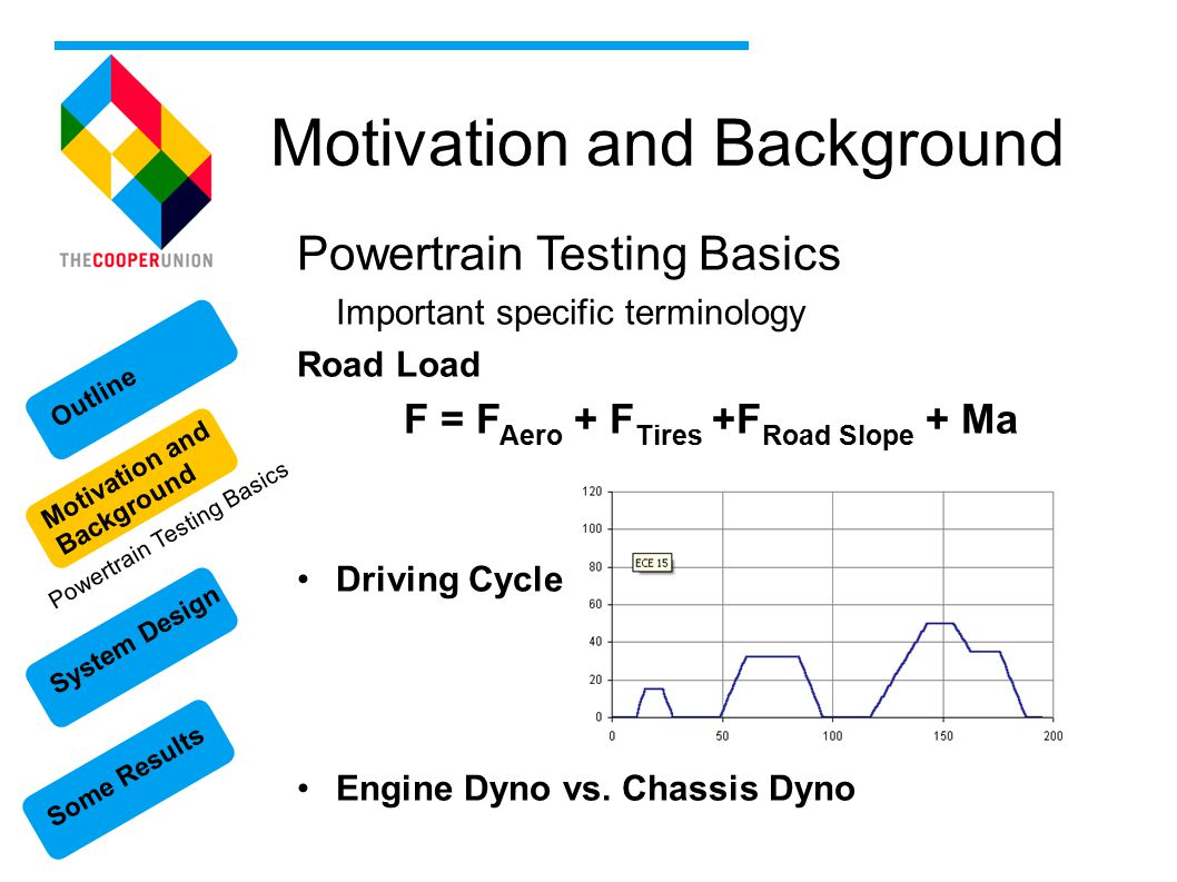 Some Results Motivation and Background System Design Outline Motivation and Background Powertrain Testing Basics Important specific terminology Road Load F = F Aero + F Tires +F Road Slope + Ma Driving Cycle Engine Dyno vs.