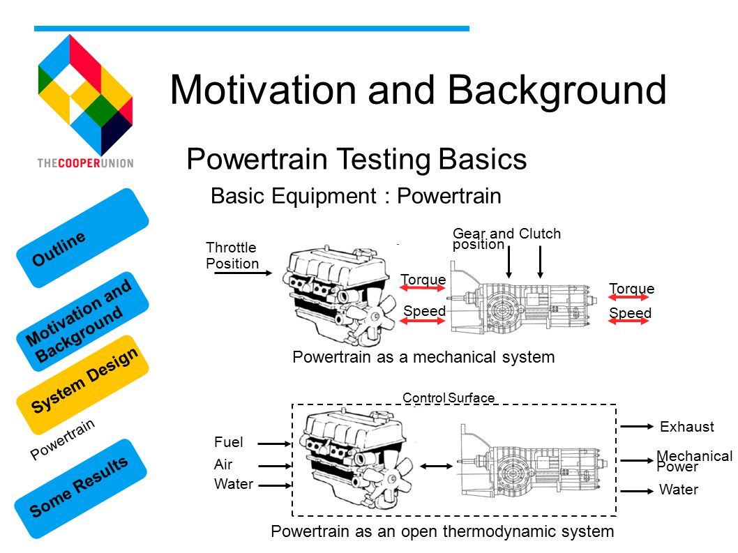Some Results Motivation and Background System Design Outline Motivation and Background Powertrain Testing Basics Basic Equipment : Powertrain Powertrain Throttle Position Gear and Clutch position Torque Speed Torque Speed Powertrain as a mechanical system Powertrain as an open thermodynamic system Exhaust Fuel Air Water Control Surface Mechanical Power