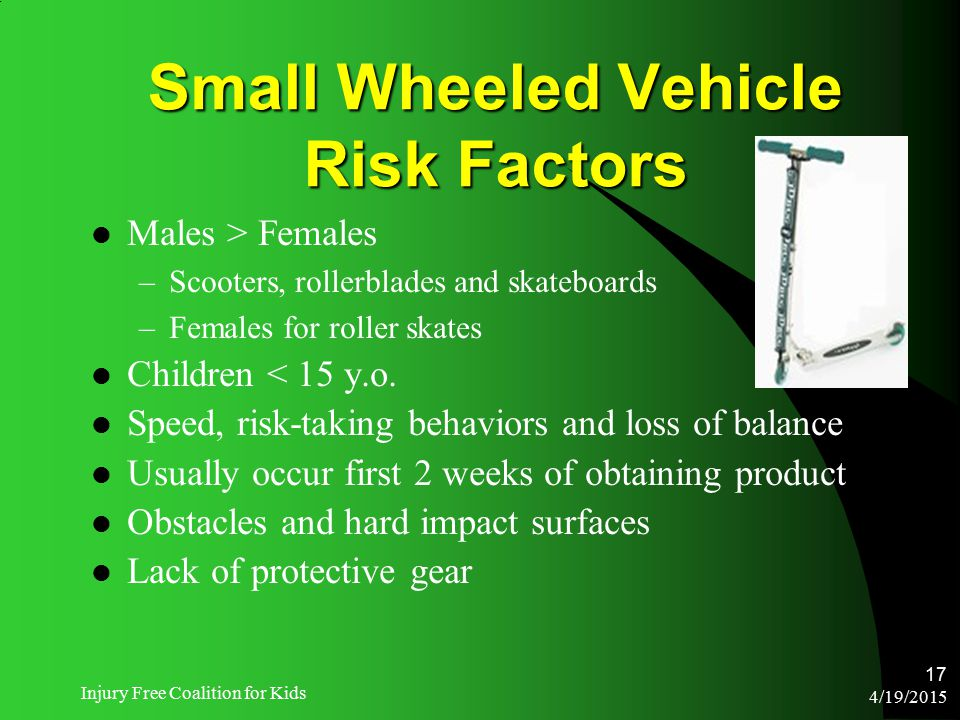 4/19/2015 Injury Free Coalition for Kids 17 Small Wheeled Vehicle Risk Factors Males > Females –Scooters, rollerblades and skateboards –Females for ro