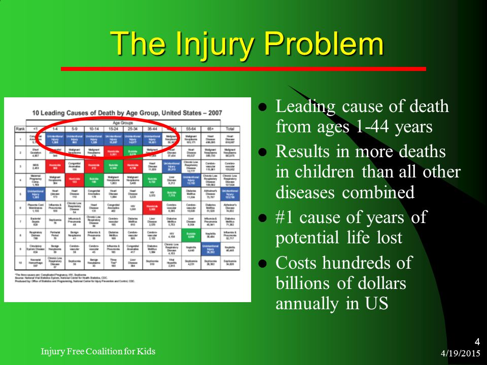 4/19/2015 Injury Free Coalition for Kids 4 The Injury Problem Leading cause of death from ages 1-44 years Results in more deaths in children than all