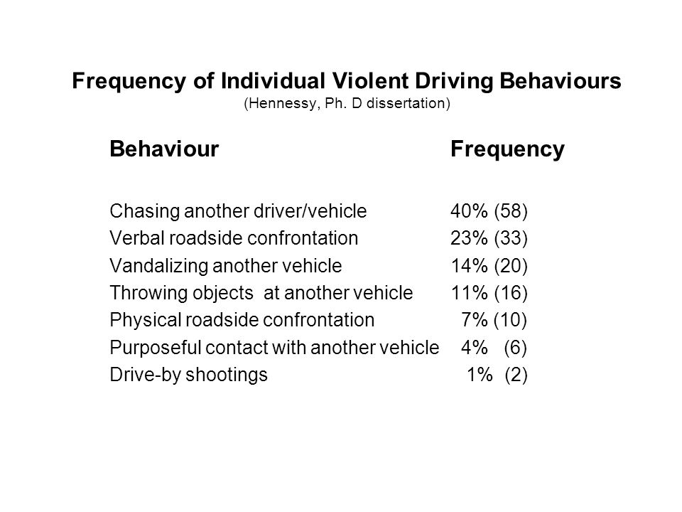 Frequency of Individual Violent Driving Behaviours (Hennessy, Ph. D dissertation) BehaviourFrequency Chasing another driver/vehicle40% (58) Verbal roa