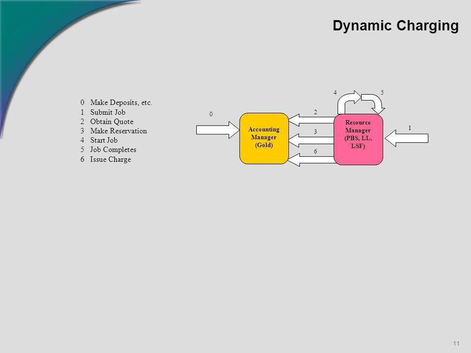 11 Dynamic Charging 0 Make Deposits, etc.