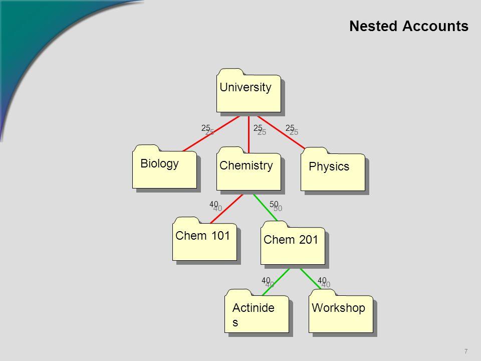 7 Nested Accounts University Biology Actinide s Chem 201 Physics Chem 101 Chemistry Workshop 25 40 50 40
