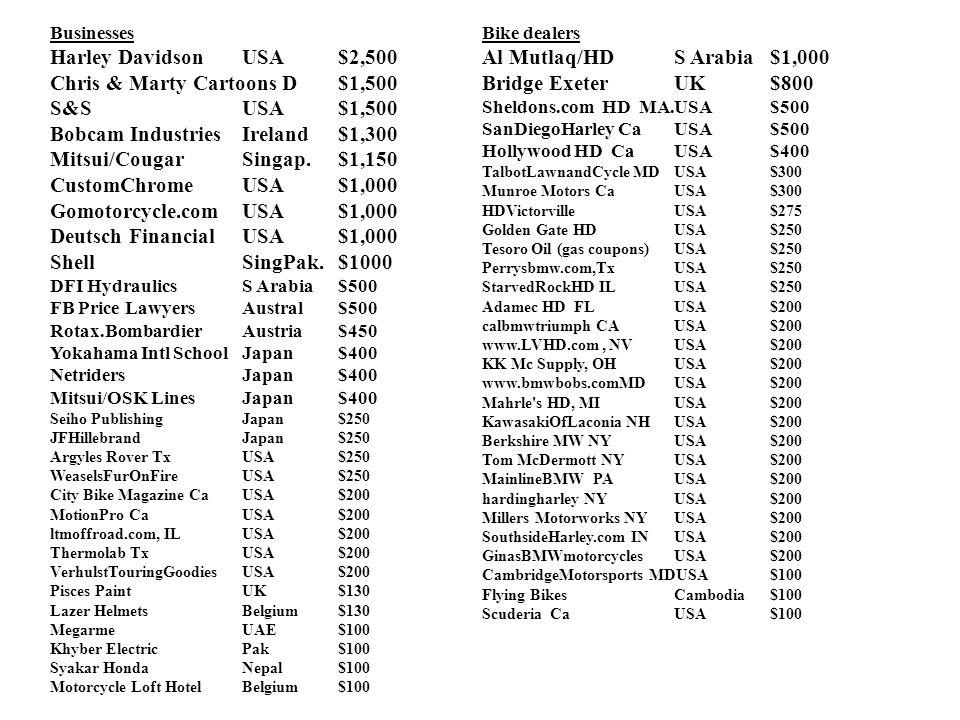 Businesses Harley Davidson USA$2,500 Chris & Marty Cartoons D$1,500 S&SUSA$1,500 Bobcam Industries Ireland$1,300 Mitsui/Cougar Singap.$1,150 CustomChromeUSA$1,000 Gomotorcycle.com USA$1,000 Deutsch Financial USA$1,000 ShellSingPak.$1000 DFI HydraulicsS Arabia$500 FB Price LawyersAustral$500 Rotax.Bombardier Austria$450 Yokahama Intl SchoolJapan$400 NetridersJapan$400 Mitsui/OSK LinesJapan$400 Seiho PublishingJapan$250 JFHillebrandJapan$250 Argyles Rover TxUSA$250 WeaselsFurOnFire USA$250 City Bike Magazine CaUSA$200 MotionPro CaUSA$200 ltmoffroad.com, ILUSA$200 Thermolab TxUSA$200 VerhulstTouringGoodiesUSA$200 Pisces Paint UK$130 Lazer HelmetsBelgium$130 MegarmeUAE$100 Khyber ElectricPak$100 Syakar HondaNepal$100 Motorcycle Loft Hotel Belgium$100 Bike dealers Al Mutlaq/HDS Arabia$1,000 Bridge ExeterUK$800 Sheldons.com HD MA.USA$500 SanDiegoHarley Ca USA$500 Hollywood HD CaUSA$400 TalbotLawnandCycle MDUSA$300 Munroe Motors CaUSA$300 HDVictorville USA$275 Golden Gate HDUSA$250 Tesoro Oil (gas coupons)USA$250 Perrysbmw.com,Tx USA$250 StarvedRockHD ILUSA$250 Adamec HD FLUSA$200 calbmwtriumph CAUSA$200 www.LVHD.com, NVUSA$200 KK Mc Supply, OHUSA$200 www.bmwbobs.comMDUSA$200 Mahrle s HD, MIUSA$200 KawasakiOfLaconia NHUSA$200 Berkshire MW NYUSA$200 Tom McDermott NYUSA$200 MainlineBMW PAUSA$200 hardingharley NYUSA$200 Millers Motorworks NYUSA$200 SouthsideHarley.com INUSA$200 GinasBMWmotorcycles USA$200 CambridgeMotorsports MDUSA$100 Flying BikesCambodia$100 Scuderia CaUSA$100