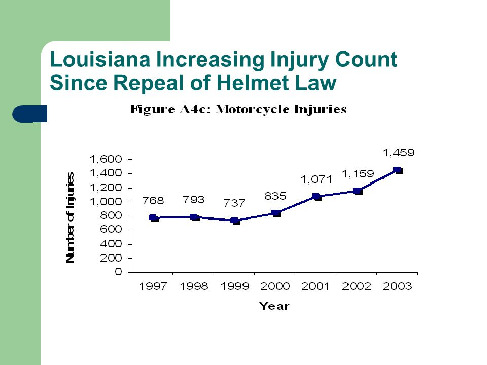 Louisiana Increasing Injury Count Since Repeal of Helmet Law