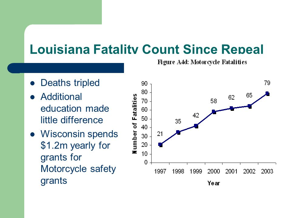 Louisiana Fatality Count Since Repeal Deaths tripled Additional education made little difference Wisconsin spends $1.2m yearly for grants for Motorcycle safety grants