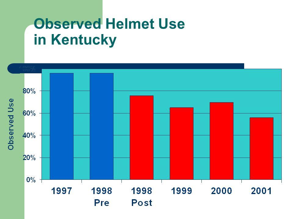 Observed Helmet Use in Kentucky