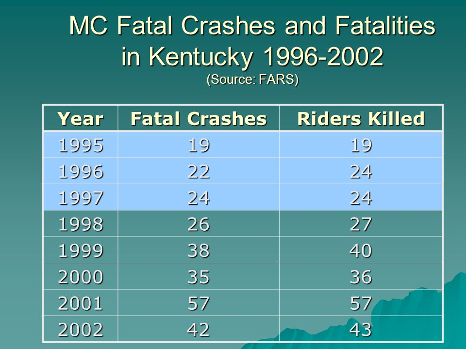 MC Fatal Crashes and Fatalities in Kentucky 1996-2002 (Source: FARS) Year Fatal Crashes Riders Killed 19951919 19962224 19972424 19982627 19993840 20003536 20015757 20024243