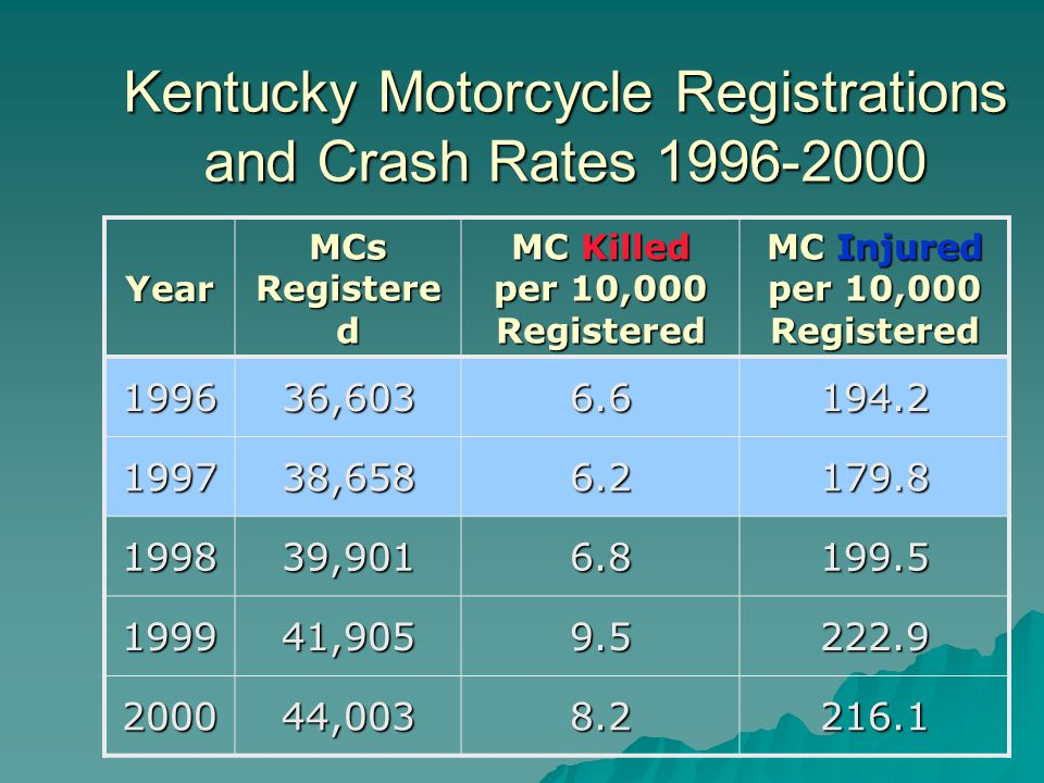 Kentucky Motorcycle Registrations and Crash Rates 1996-2000 Year MCs Registere d MC Killed per 10,000 Registered MC Injured per 10,000 Registered 199636,6036.6194.2 199738,6586.2179.8 199839,9016.8199.5 199941,9059.5222.9 200044,0038.2216.1