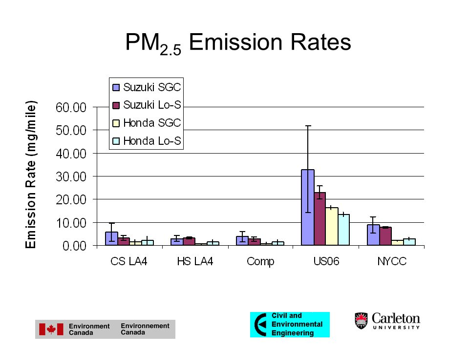 PM 2.5 Emission Rates