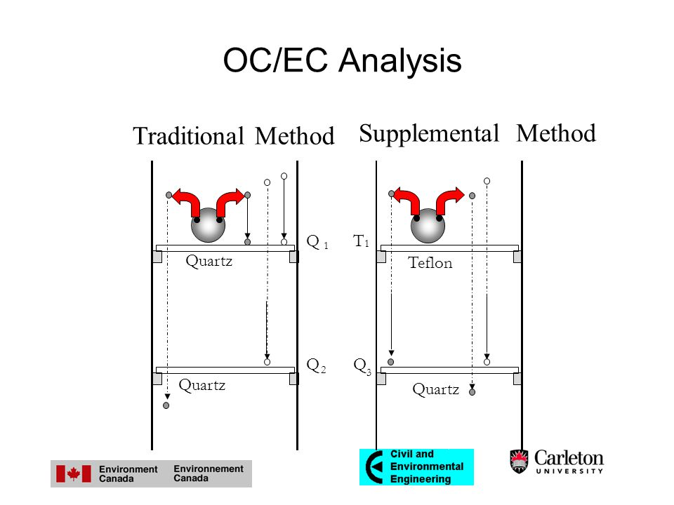 OC/EC Analysis Quartz Teflon Traditional Method Supplemental Method T 1 Q 3 Q 1 Q 2