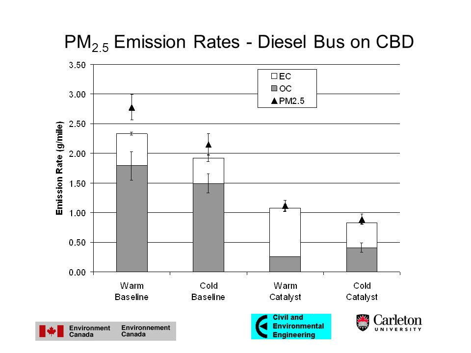 PM 2.5 Emission Rates - Diesel Bus on CBD